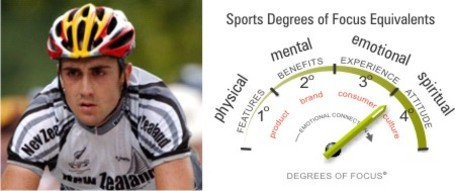 Sports_degrees_of_focus_2